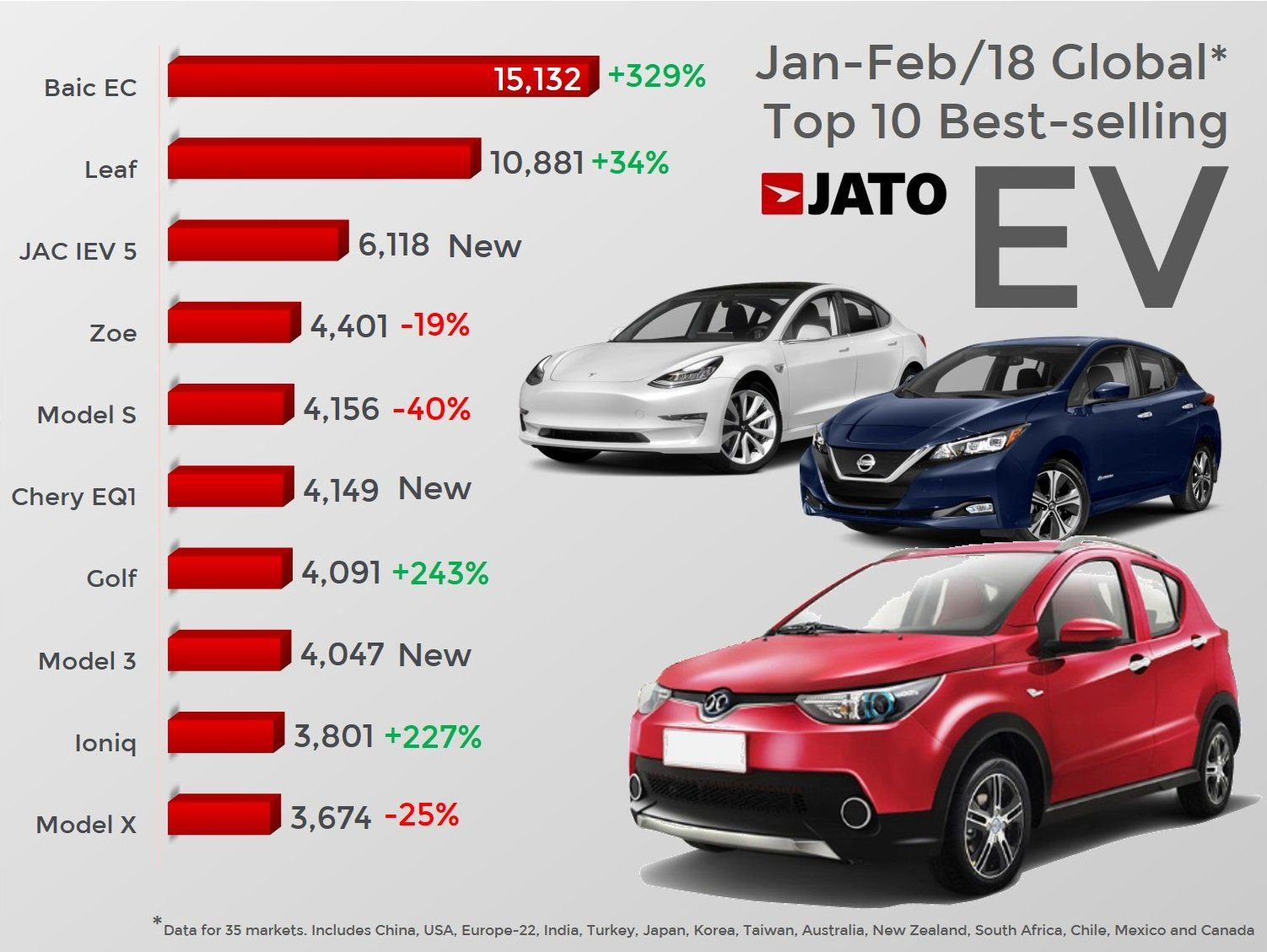 China Electric Car Sales Blow World Out Of The Water — BAIC