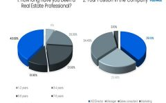 Real Estate Agent Survey – Impact of COVID-19